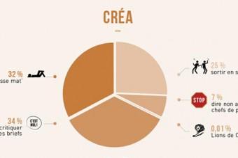 3D, agence, bordeaux, bourges, communication, conseil, création, design, discours, identite, numérique, outils, problématique, Production, solutions, stratégie, Video